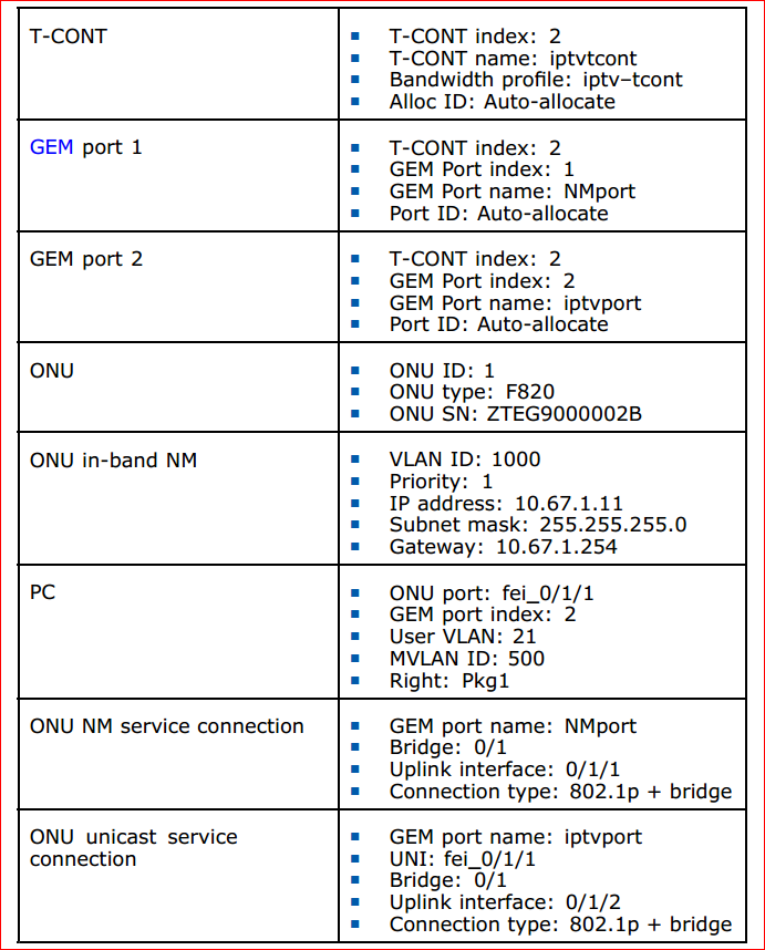 ZTE F820 IGMP snooping multicast service configuration data 2