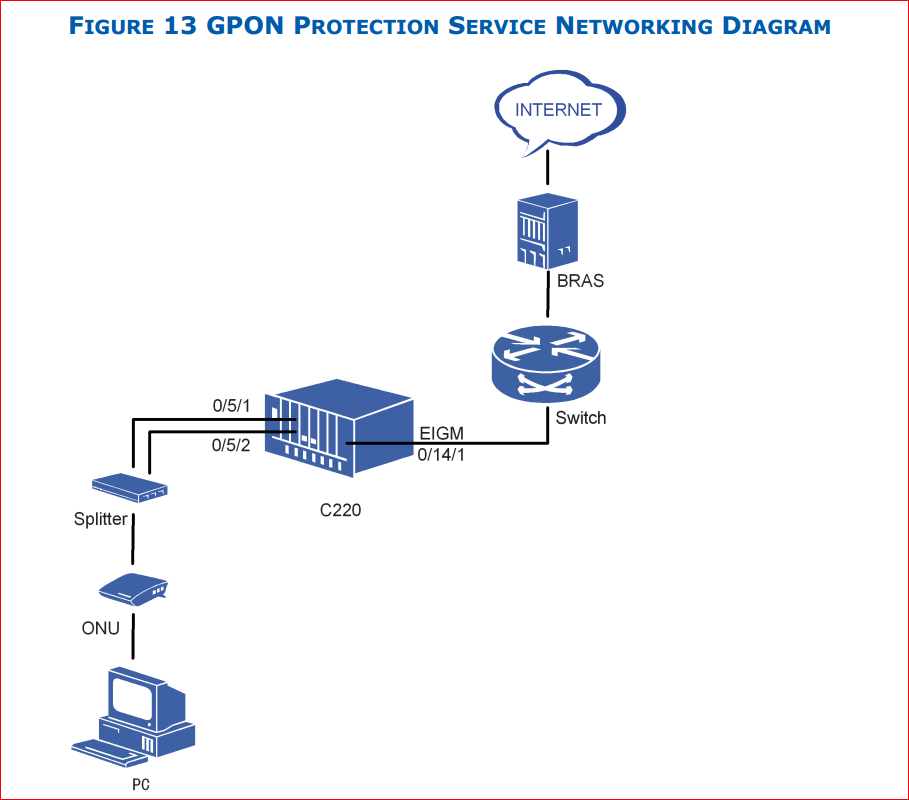 ZTE GPON protection service networking diagram