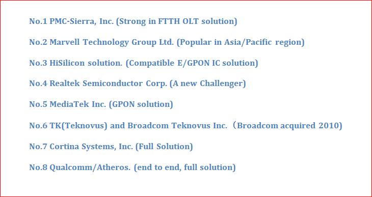 GPON SFP Transceiver Manufacturers Company