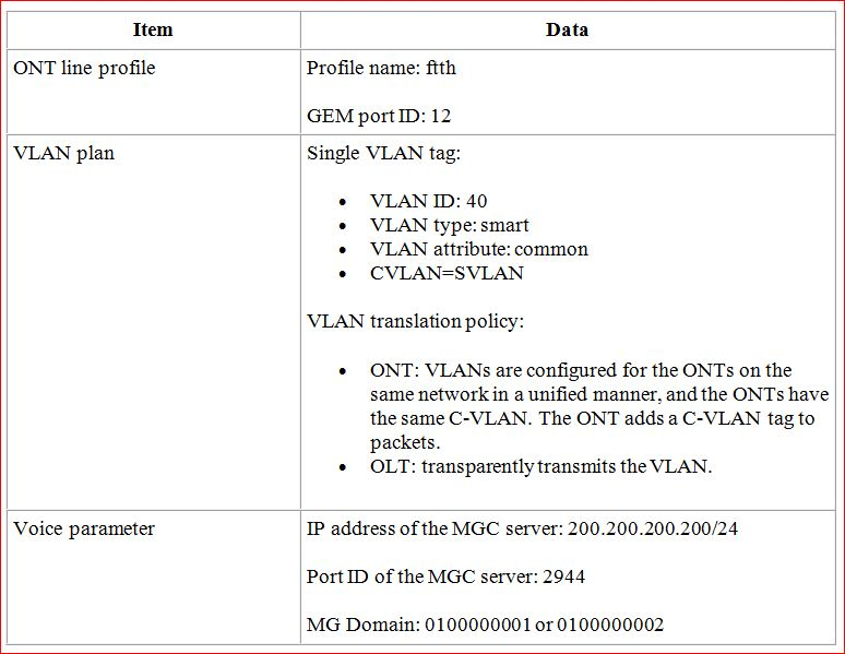 Data Plan for H.248-based Voice Service Configure